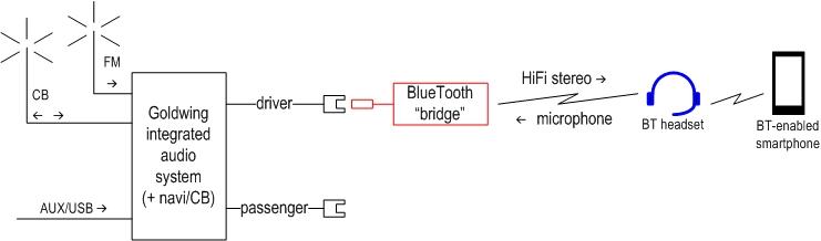 gl1800 trailer wiring diagram gl1800 image wiring 2002 goldwing starter wiring diagram 2002 auto wiring diagram on gl1800 trailer wiring diagram