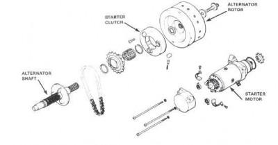Starter clutch???? • GL1100 Information & Questions