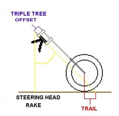 Rake A Trike Tech Talk Goldwingdocs Com